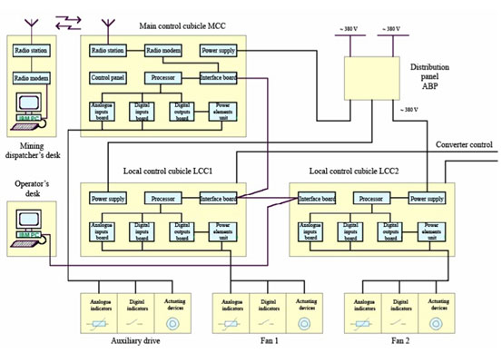 Block diagram of automatic control and supervision system acss maf block diagram of automatic control and supervision system acss maf ccuart Choice Image